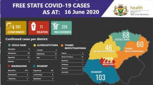 Free_State_Covid_19_Stats1606